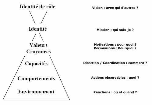 pyramide de Robert Dilts